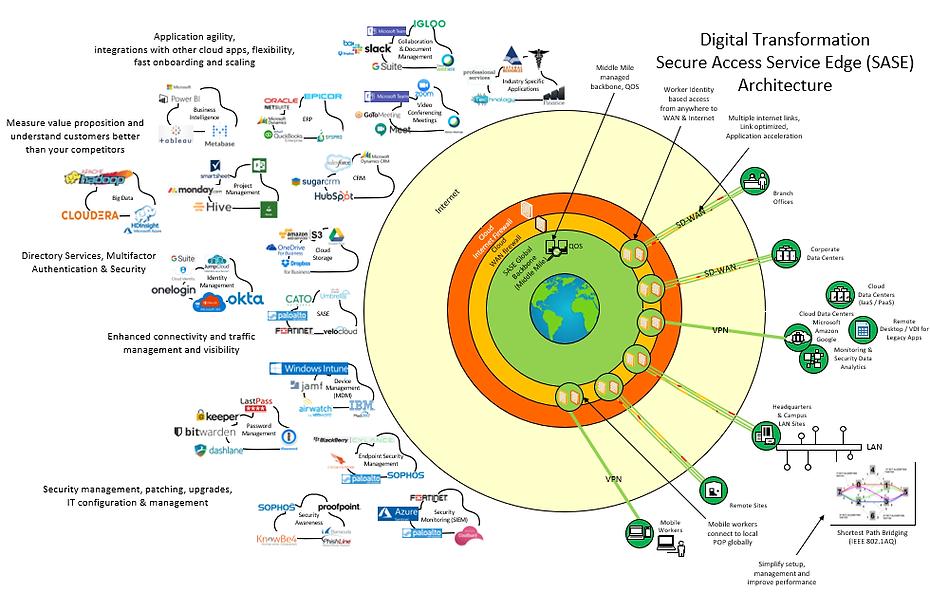 Digital Transformation - SASE Architecture