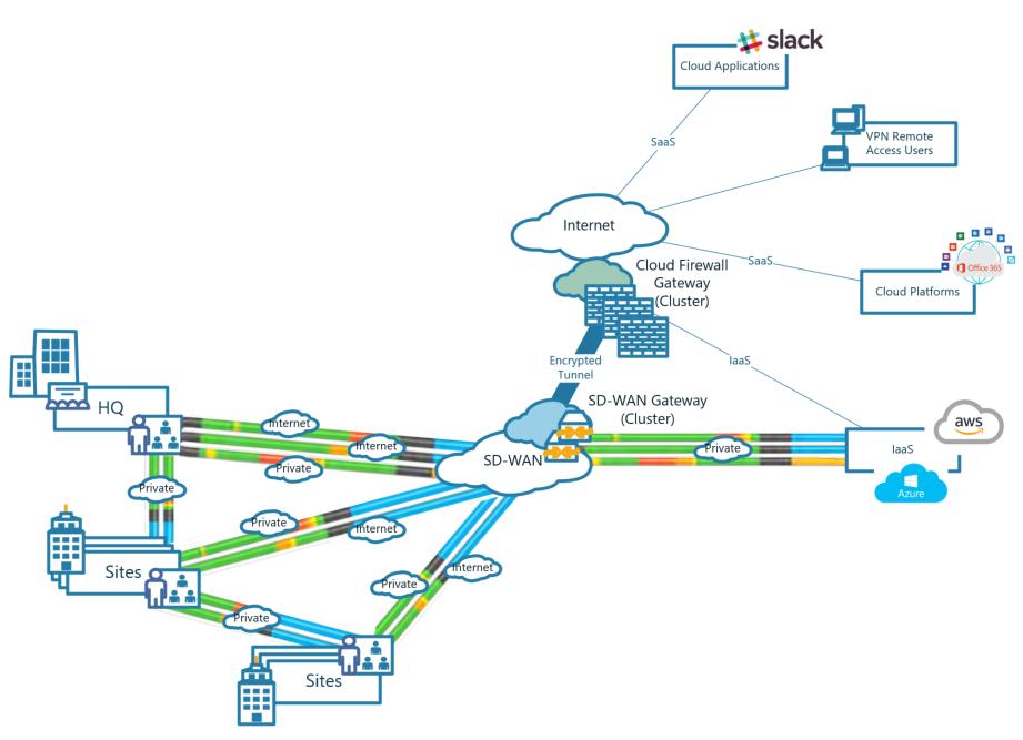SD-WAN Diagram