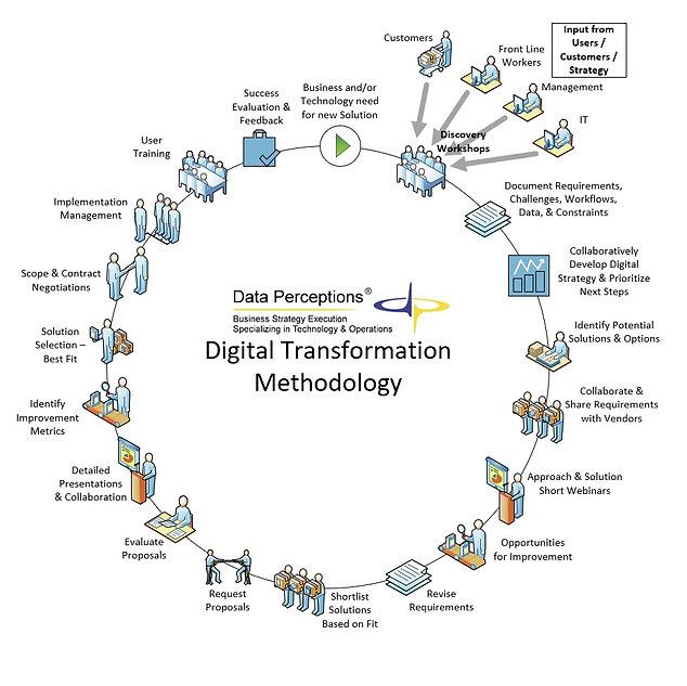 Digital Transformation Methodology