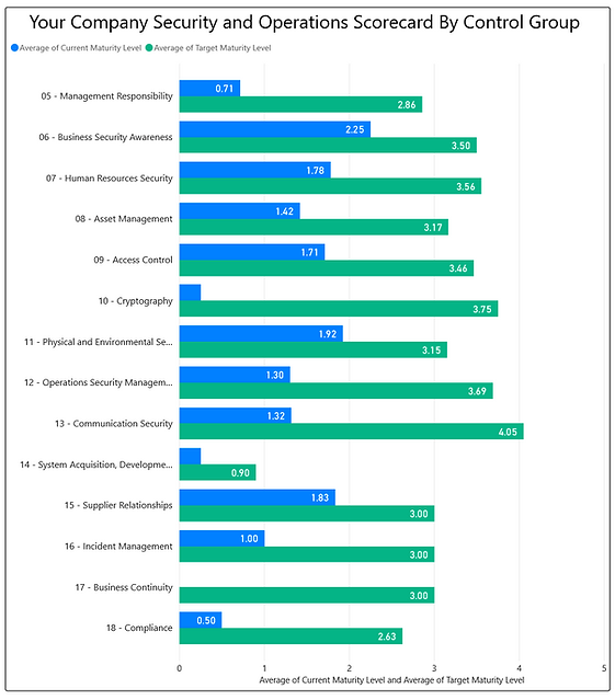 Data Perceptions Security and Operations Scorecard by Control Group