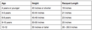 Tennis Racquet Measurements and Guidelines