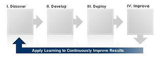 Agility Marketing: Discover, Develop, Deploy, Improve