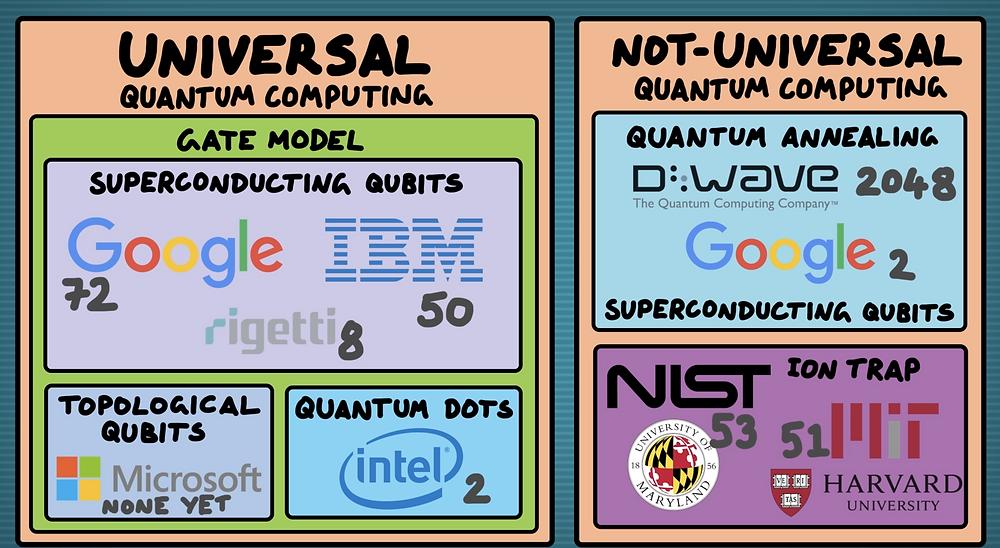 Image showing different companies development in Quantum Computing