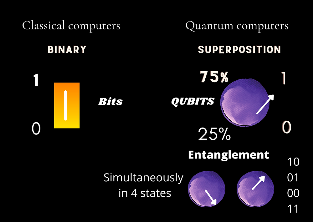 Graphical representation of classical computers and Quantum computers