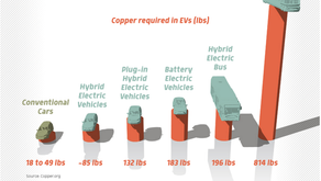Electric vehicles and Copper demand