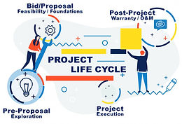 Why your PMIS should cover the whole project life cycle ?