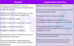Buying vs. usage-based financing breakdown