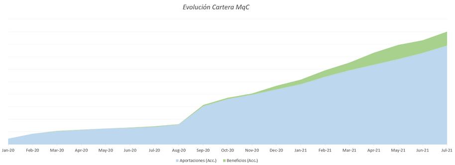 Evolucion_cartera_MqC_julio.PNG