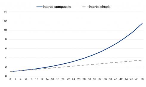 interes-simple-vs-compuesto-1024x614.png
