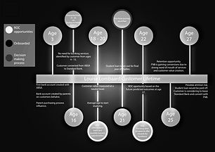 Customer value timeline.jpg