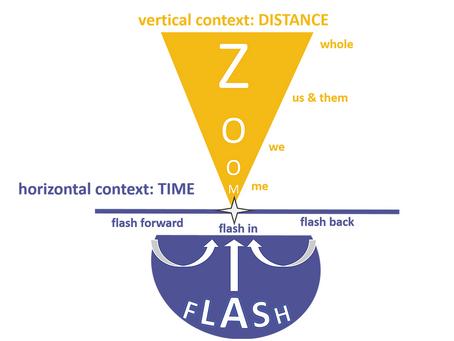 Reflectie op reflecteren 2: Flash & Zoom