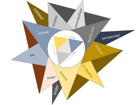 Reflectie op reflecteren 4: Agile Transformation vanuit een klassiek perspectief