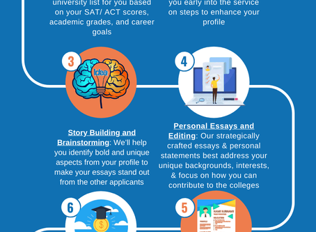 7 Essential Steps in College Application Process: An Infographic