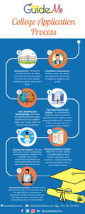 Infographic explaining the complete College Application Process: We have tried to create an infographic for you about the process - as we believe that once you can see it visually, the number of tasks and a schedule to do them, it will definitely simplify a lot of things for you all.