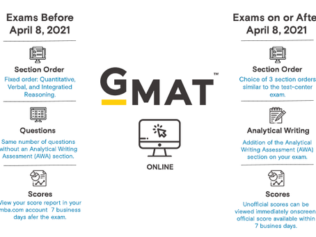 Major Changes to the At-Home GMAT: Writing Assessment, Longer Breaks, Section Order & more