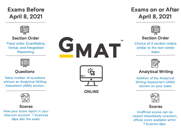 GMAC just announced immediate GMAT Online scoring, select section order, an extra 8-minute break, and other important, long-awaited updates starting 4/8/21: MBA Admissions help, College Application help, Study Medicine in Ireland, Study Medicine in UK, Admissions Expert UAE, Best GMAT classes Dubai, Best GMAT classes Abu Dhabi, Best GMAT classes UAE, Best GMAT training in Dubai, Best GMAT training in Abu Dhabi, Best GMAT course in Dubai, Best GMAT course in Abu Dhabi, GMAT Courses in Dubai, GMAT Preparation Dubai, Best GMAT Coaching in Dubai, Best GMAT Coaching in Abu Dhabi, GMAT UAE, GMAT Coaching Dubai, MBA ADMISSIONS Dubai, MBA ADMISSIONS training, best MBA ADMISSIONS, GMAT classes in Dubai, GMAT prep Dubai, GMAT Dubai, GMAT training, GMAT prep course UAE, GMAT Abu Dhabi, Best GMAT institute in Dubai, Best GMAT institute in UAE, Best GMAT institute in Abu Dhabi, Best GMAT online coaching,
