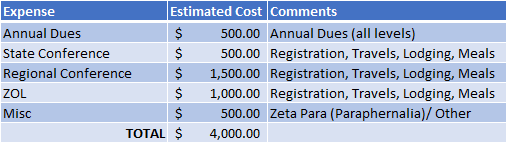 Regular Year with ZOL - Estimated Cost of Membership $4,000