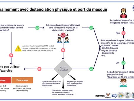 Infographie mesures sanitaires zone Rouge et Orange