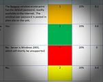 Cutaway of togoCIO's proprietary risk scorecard