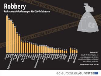La France : second pays le plus touché par la délinquance dans l'UE