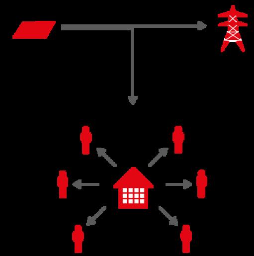 smartRED | Wie das Mieterstrommodell funktioniert