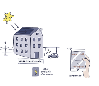 smartRED | Intelligenthard- and software for tenant electricity