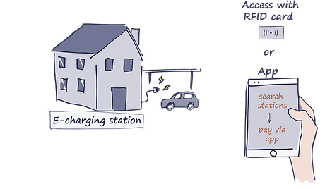 Charging at the workplace | e-mobility, fleet manager