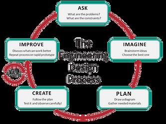 Engineering Design Process3_transparent.