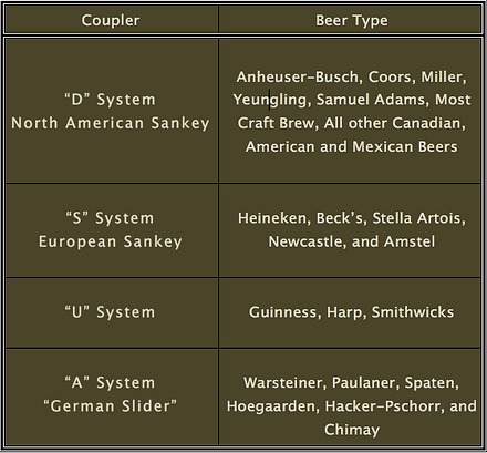 716 Tapped Coupler List