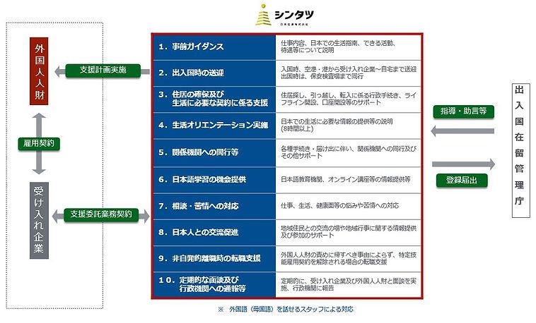 日本信達が実施する支援計画.JPG