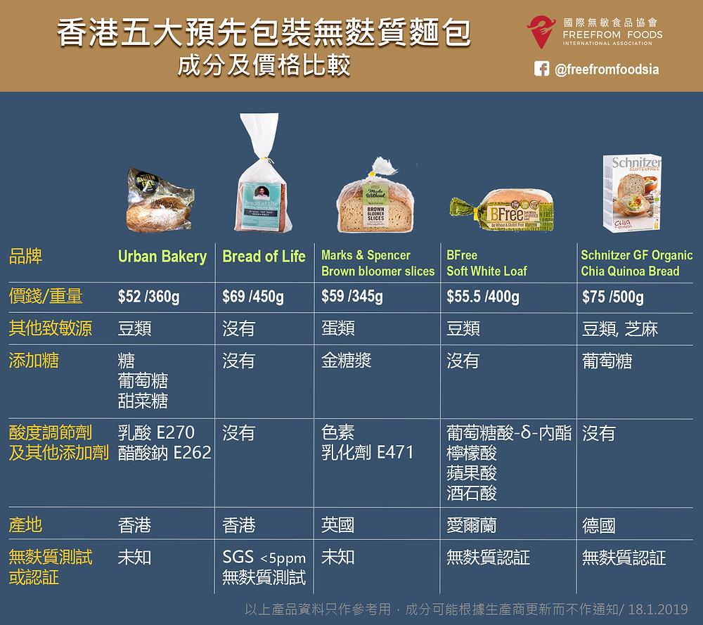 香港五大預先包裝無麩質麵包 gluten-free-bread-in-hong-kong