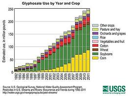 glyphosate use.jpg