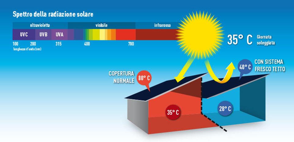 frescotetto-spettro-solare.jpg