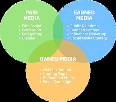 media chart.png