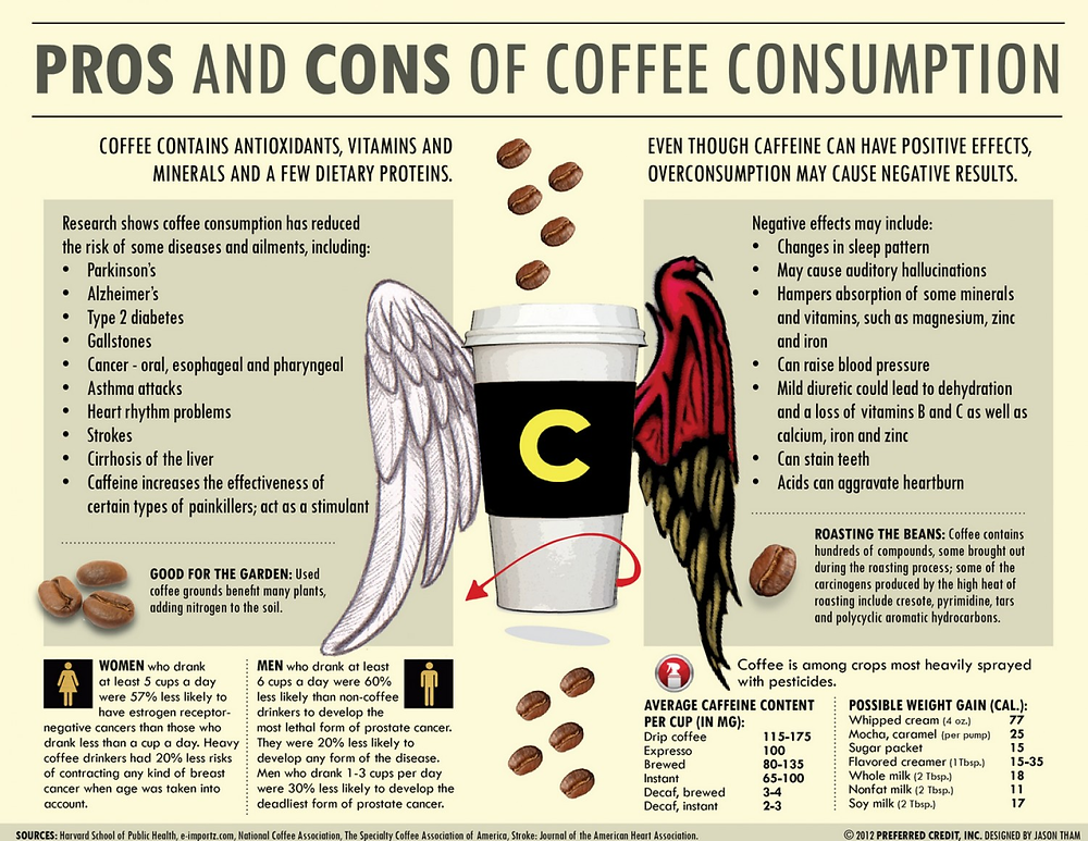 pros--cons-of-coffee-consumption_519b9a88aef0e_w1500.png