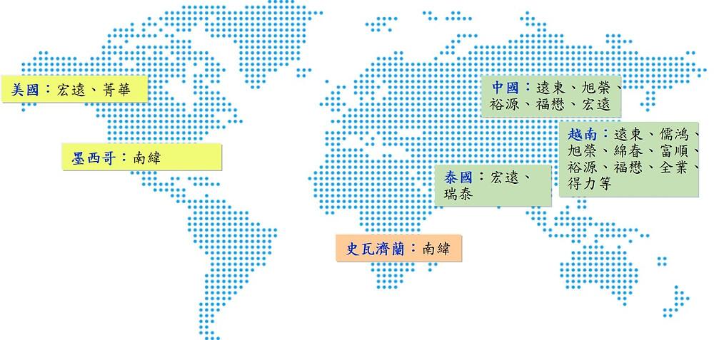 資料來源:紡織所ITIS研究團隊(2019/05)