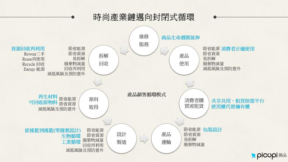 時尚產品封閉式循環模式,資料來源:<picupi挑品>