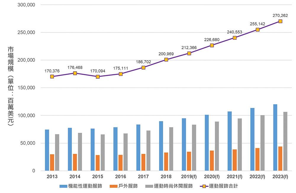 資料來源:Euromonitor(2019/01)