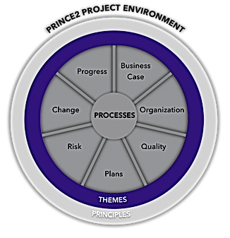 PRINCE2 project environment diagram