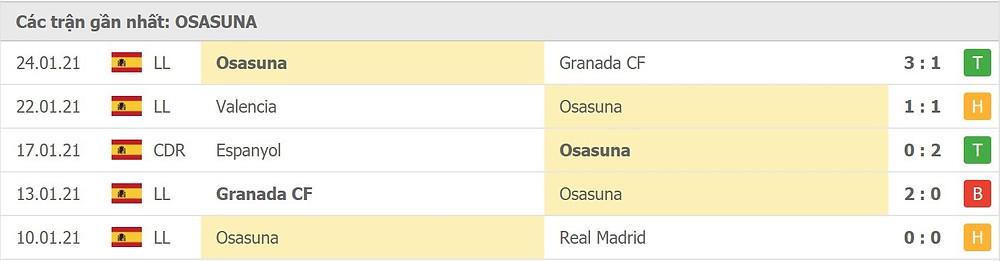 Phong độ Osasuna