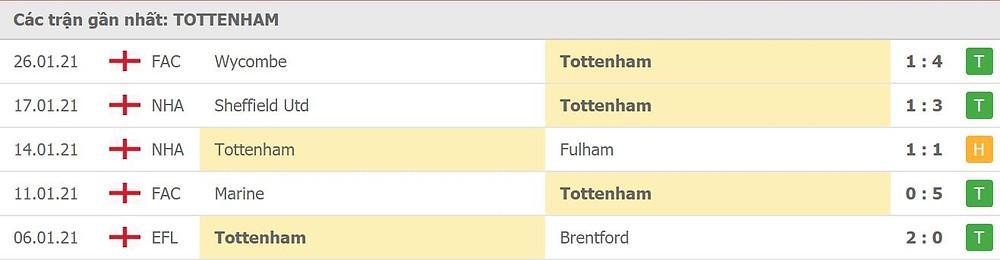 Phong độ Tottenham