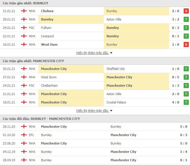 Thành tích đối đầu Burnley vs Man City