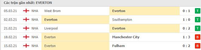 Phong độ của Everton