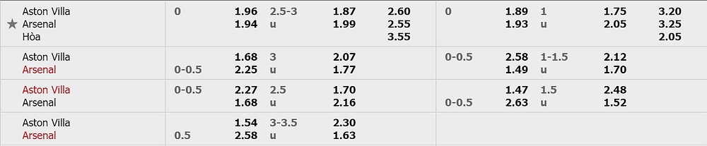 Tỷ lệ kèo Aston Villa vs Arsenal - kubets.net