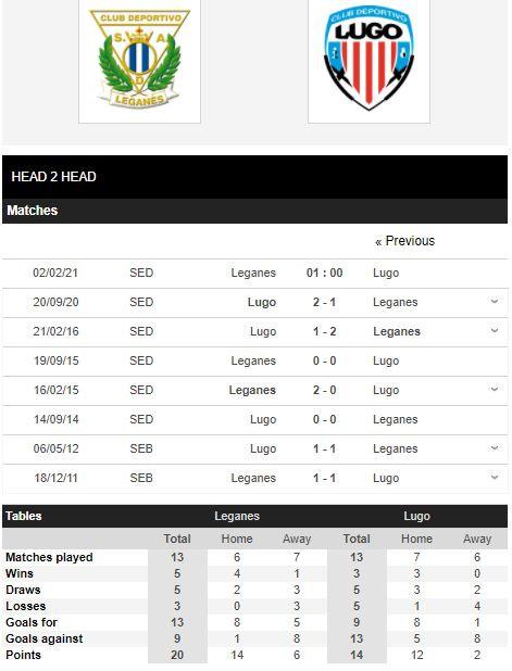 Kèo nhà cái KUBET - Leganes vs Lugo - kubets.net