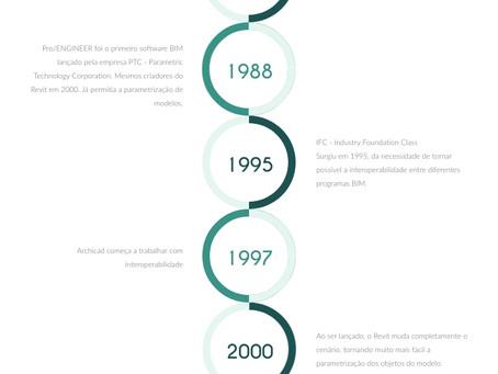A história da tecnologia por trás dos modelos BIM