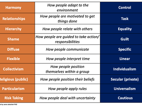The Cultual Impact Scan for teams:
