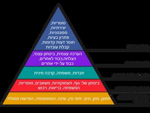 פירמידת מאסלו. וויקיפדיה.