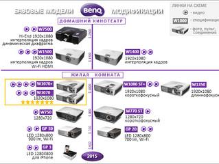Обзор новой линейки проекторов Benq для домашних кинотеатров