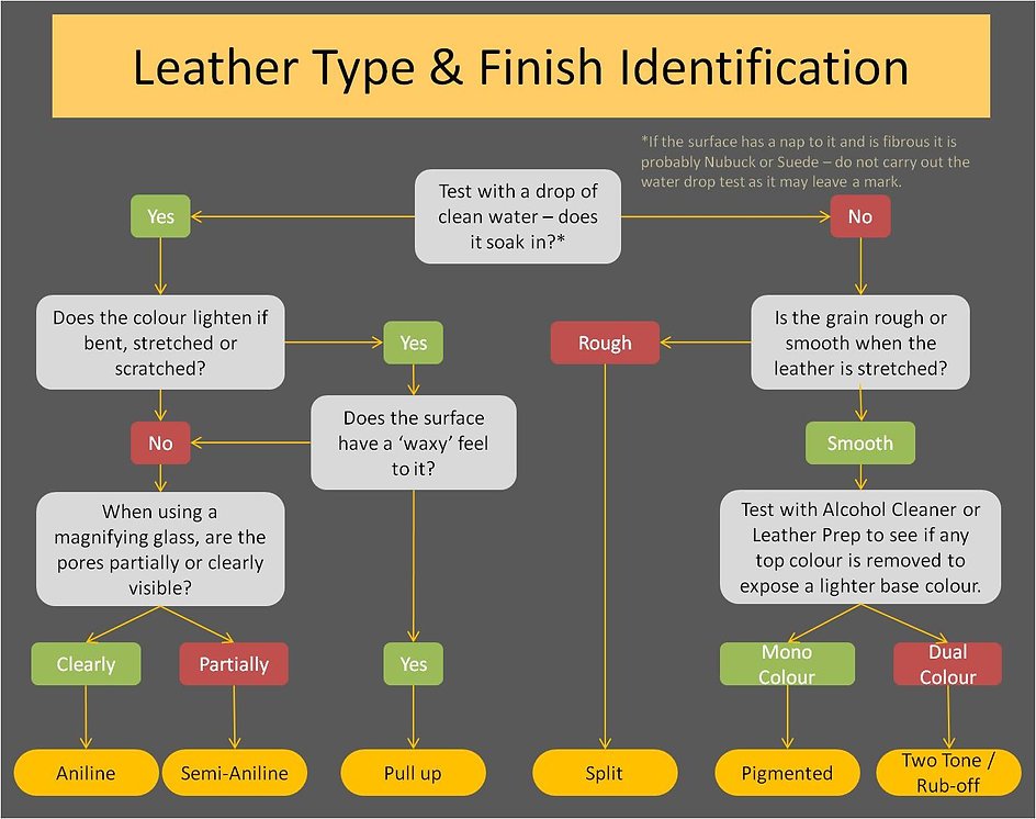 Leather Type and Finish Identificartion Chart